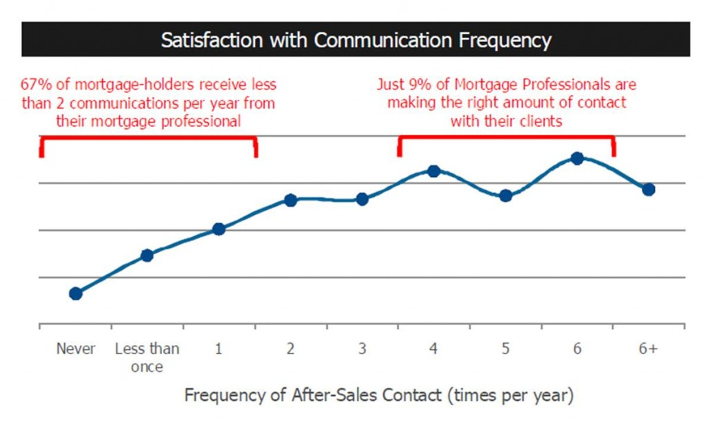 Maritz Diagram_Communication After Closing